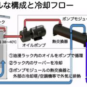 油浸冷却システム