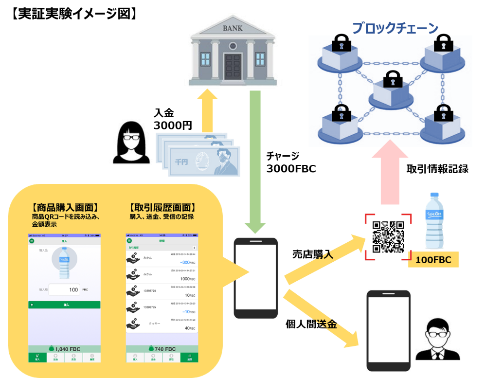 インテック、富山第一銀行と共同でブロックチェーン技術を応用したデジタル通貨実証実験