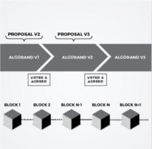 BAプロトコルと暗号的抽選の組み合わせ